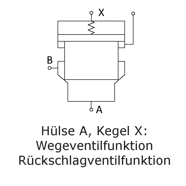 Hülse A, Kegel X