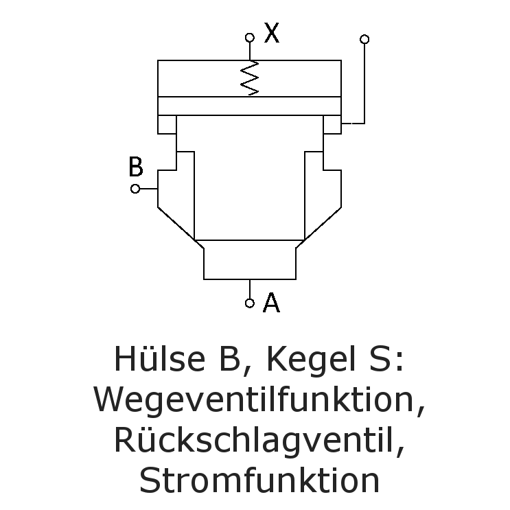 Hülse B, Kegel S