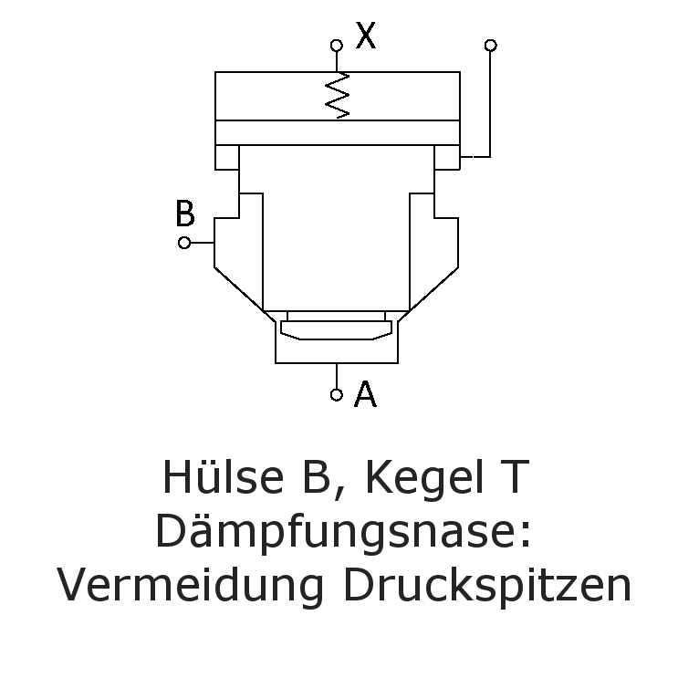 Hülse B, Kegel T